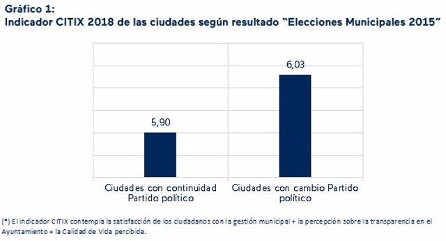 COMUNICADO: El barómetro CITIX confirma que los ciudadanos están más satisfechos