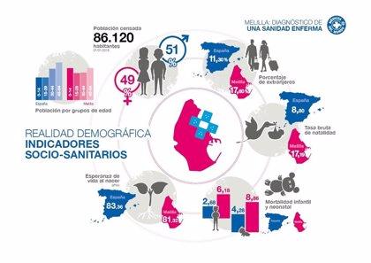 """Médicos del Mundo denuncia que la sanidad pública en Melilla está """"desbordada"""" e """"infrafinanciada"""""""