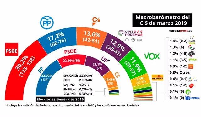 (AMP)28A.-Galicia.- PSOE ganaría con 9-10 escaños, seguido de PP con 8-9, Cs 2,