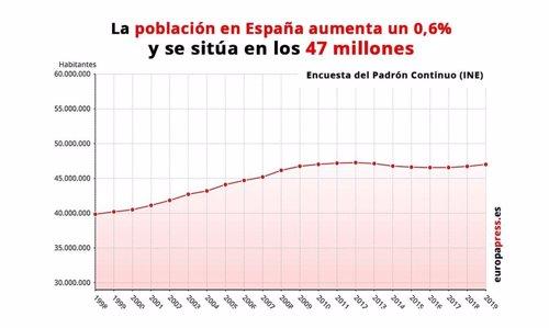 AV.- La población en España vuelve a crecer y supera los 47 millones por primera vez desde 2013 gracias a los migrantes
