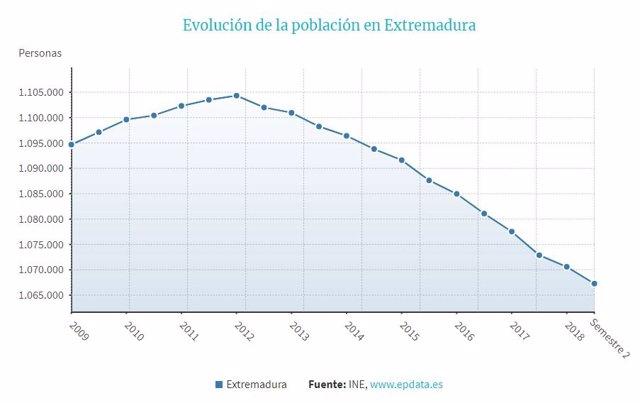Extremadura pierde 5.685 habitantes en 2018 y su población se sitúa en 1.066.998 personas