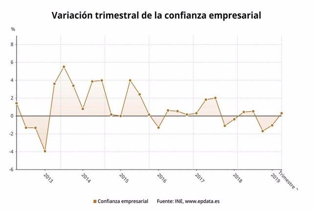 EpData.- La confianza empresarial en el segundo trimestre, en datos y gráficos