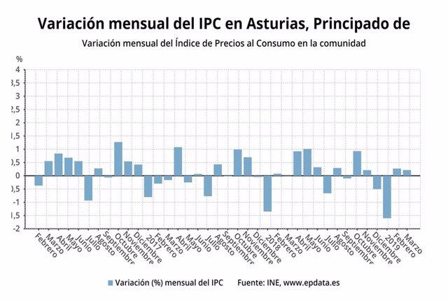 AV.-IPC.- Los precios aumentan un 0,2% en Asturias en marzo
