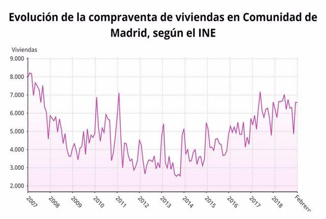La compraventa de viviendas en la Comunidad de Madrid crece un 5,9% con casi 6.600 operaciones