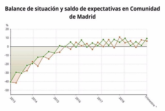 La confianza empresarial sube un 1,6% en la Comunidad de Madrid durante el segundo trimestre del año