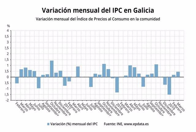IPC.- AV.- Los precios suben un 0,5% en marzo en Galicia y la inflación anual se eleva un 1,4%, por encima de la media