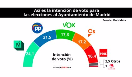 Vox supera también a Cs en el Ayuntamiento de Madrid y se coloca como tercera fuerza, según un sondeo de Telemadrid