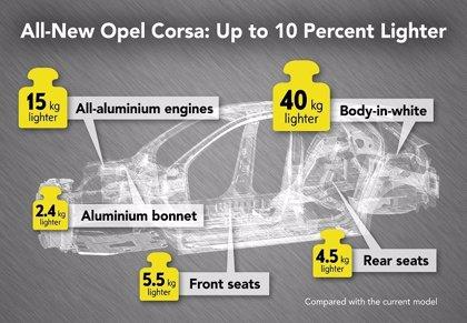 La sexta generación del Opel Corsa 'adelgaza' hasta 108 kg respecto a la versión anterior