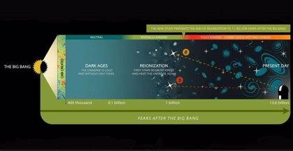 La reionización del Universo, datada por cambios en la niebla cósmica