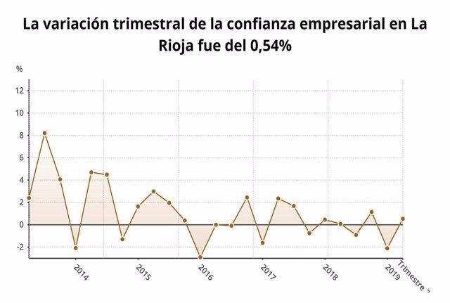 La confianza empresarial en la Región baja un 0,3% en el segundo trimestre, el sexto mayor descenso por comunidades