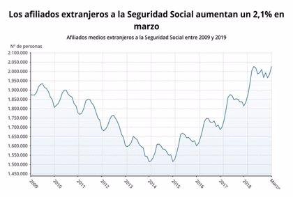 La Seguridad Social gana 41.677 afiliados extranjeros en marzo y suma dos meses de ascensos