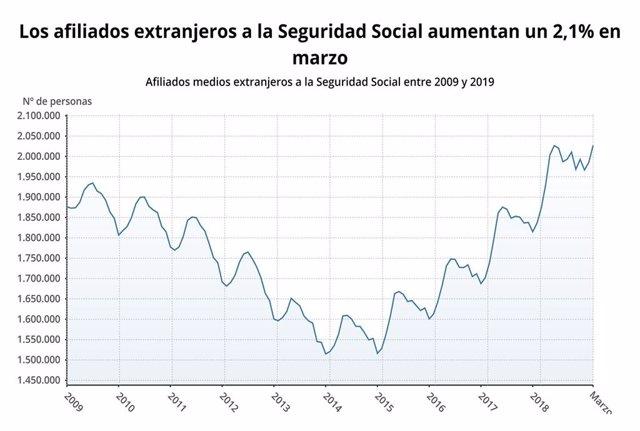 EpData.- ¿Cómo evolucionan los afiliados extranjeros a la Seguridad Social?