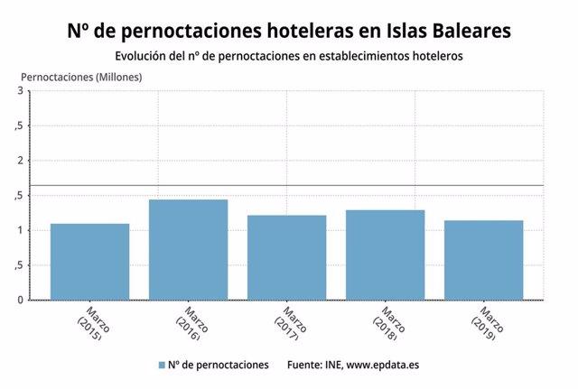 Las pernoctaciones hoteleras en Baleares caen casi un 29% en marzo