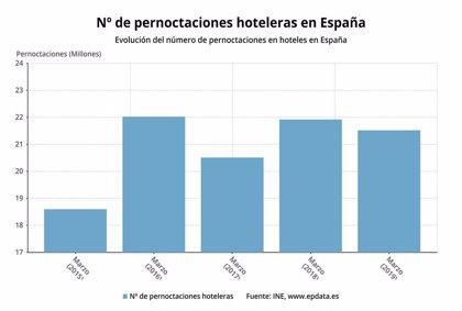 Las pernoctaciones hoteleras bajan un 1,8% en marzo tras cinco meses de ascensos