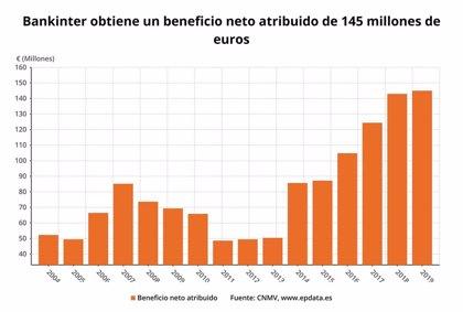 Bankinter gana 145 millones hasta marzo, un 1,4% más