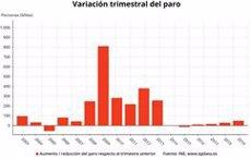 L'atur a Espanya puja en 49.900 persones fins al març, el pitjor registre des del 2013 (EPDATA)
