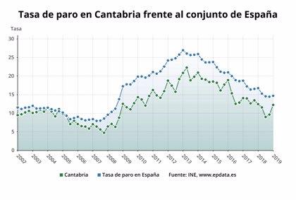 El paro se dispara un 27,4% en Cantabria en el primer trimestre