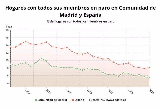 EPA.- Los hogares madrileños con todos sus miembros en paro alcanzaron los 107.200 hasta marzo