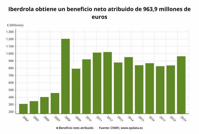 EpData.- Los resultados de Iberdrola del primer trimestre, en datos y gráficos