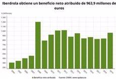 Iberdrola dispara els guanys al març un 15%, fins als 964 milions, i millora les seves previsions per al 2019 (EPDATA)