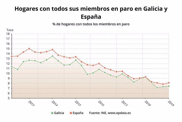 EPA.- Aumentan en 800 los hogares gallegos en los que todos sus miembros activos están en paro, hasta 55.000
