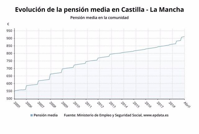 La pensión media en C-LM se sitúa en abril en 911,66 euros, un 3,8% más que en el mismo mes del año anterior