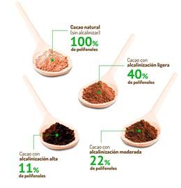Un estudio del CSIC concluye que el cacao natural es el único que mantiene todas sus propiedades antioxidantes