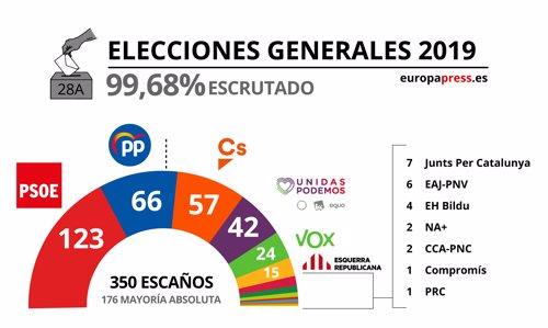 Escrutado elecciones 2019