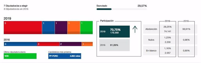 28A.-Congreso.- En Asturias, Con El 29,57% Escrutado, PSOE Obtiene Tres Escaños, Y PP-Foro, UP, Cs Y Vox Uno Cada Uno