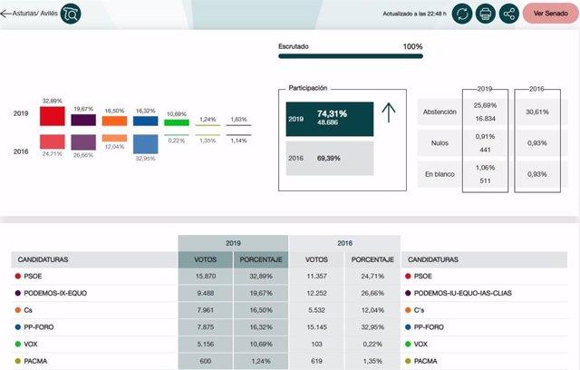28A.- En Avilés, Con El 100%, PSOE Obtiene 15.870 Votos, UP 9.488, Ciudadanos 7.961, PP-Foro 7.875 Y Vox 5.156