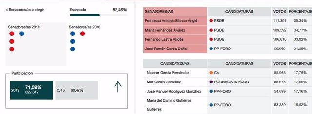 28A.-Senado.- En Asturias, Con El 52,46%, El PSOE Obtiene 3 Escaños En La Cámara Alta Y PP-Foro Uno