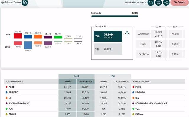 28A.- En Oviedo, Con El 100%, PSOE Obtiene 36.447 Votos, PP-Foro 27.089, Ciudadanos 26.798, UP 19.257 Y Vox 18.897