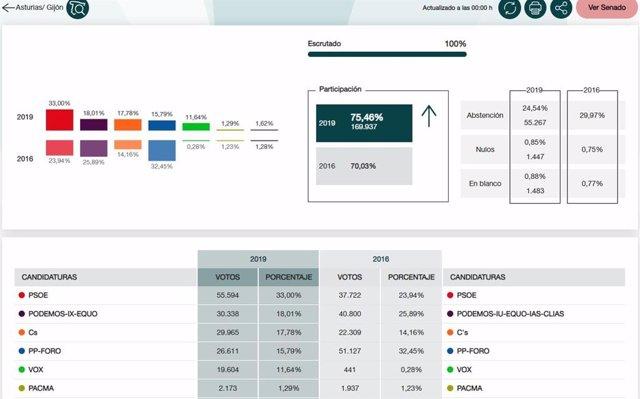 28A.- En Gijón, Con El 100%, PSOE Obtiene 55.594, Unidos Podemos 30.338, Ciudadanos 29.965, PP-Foro 26.611 Y Vox 19.604