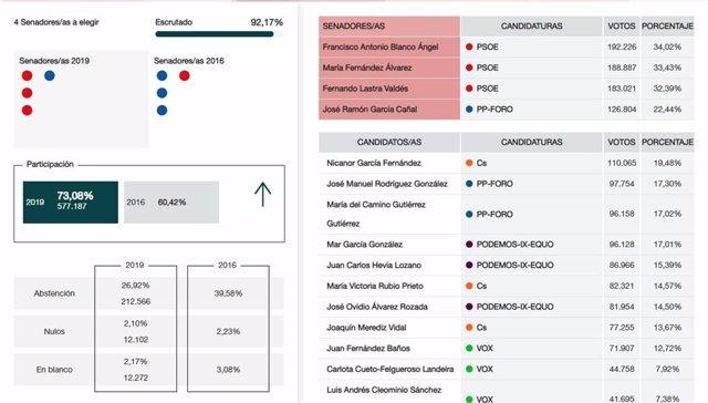 28A.- Senado.- En Asturias, Con El 92,17% Escrutado, El PSOE Logra 3 Senadores Y PP-Foro Uno