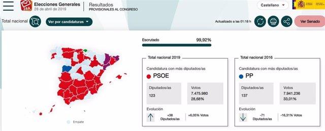28A.- El PSOE Se Impone En 39 Provincias Mientras El PP Sólo Gana En Cinco