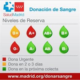 Las reservas de sangre de los grupos 'A+' y '0-' necesitan donaciones de forma urgente al entrar en alerta roja