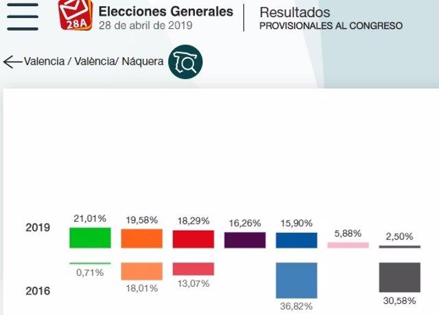 28A.- Nàquera, Único Municipio De La Comunitat En El Que Se Impuso Vox, Con El 21% De Los Votos