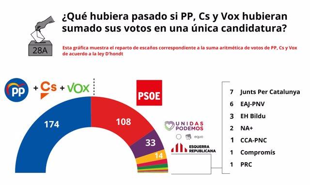 ¿Qué Hubiera Pasado Si PP, Cs Y Vox Hubieran Sumado Sus Votos En Una Única Candidatura?