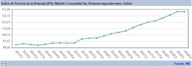COMUNICADO: Certireformas aconseja la reforma integral como inversión de alta rentabilidad en Madrid