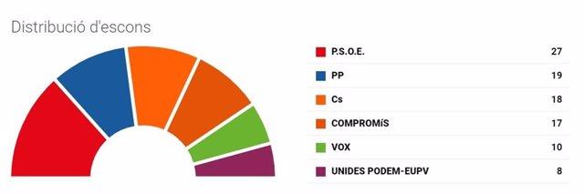 28A-A.- Diez Claves Para Entender El Resultado Electoral En La Comunitat Valenciana