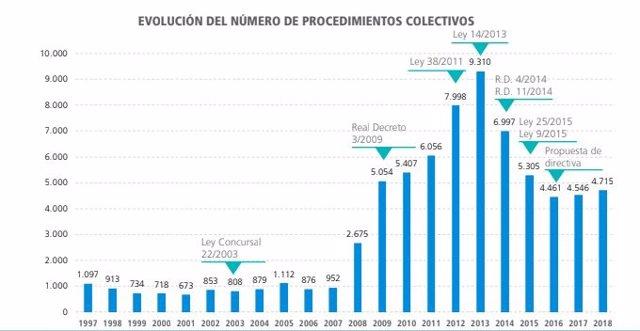 Baleares suma 2.375 concursos empresariales desde 1997, según Informa D&B