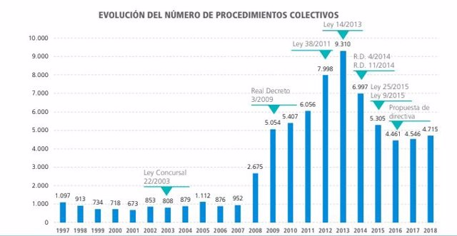 Balears suma 2.375 concursos empresarials des de 1997, segons Informa D&B