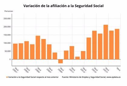 La Seguridad Social logra su segundo mejor abril tras ganar 186.785 afiliados