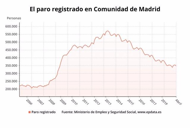 AV.- El paro en la Comunidad de Madrid cae un 0,13% en marzo y sitúa la cifra global de desempleados en 353.737