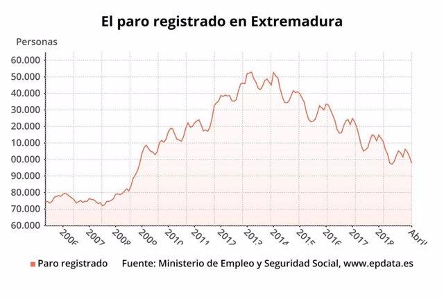 AV.- Paro.- El desempleo cae un 3,81% en abril en Extremadura y sitúa la cifra global de parados se sitúa en 97.905