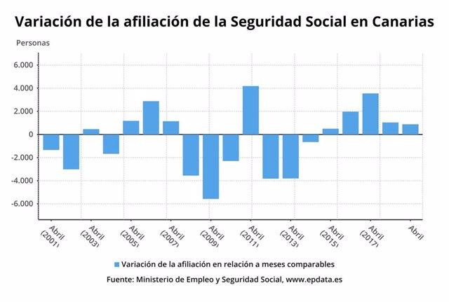 La afiliación a la Seguridad Social en Canarias crece en 882 personas en abril y se sitúa en 810.122 cotizantes