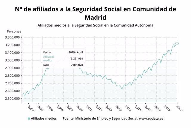 La Seguridad Social ganó en abril 12.774 afiliados en la Comunidad de Madrid