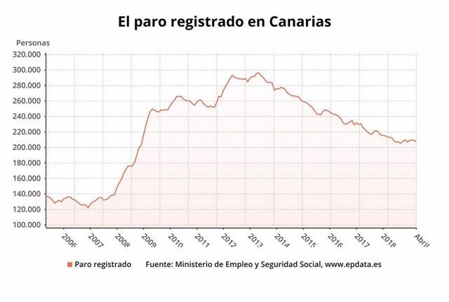 Paro.- AMPL.- El paro cae en Canarias en 1.617 personas en abril y se sitúa en 207.618 desempleados