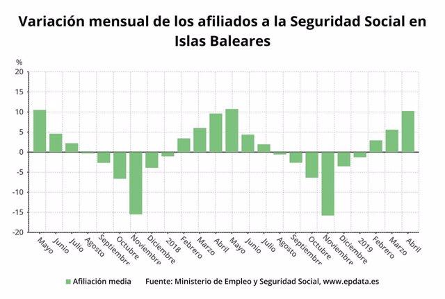Paro.-La afiliación a la Seguridad Social en Baleares crece en 46.922 personas en abril y se sitúa en 504.941 cotizantes