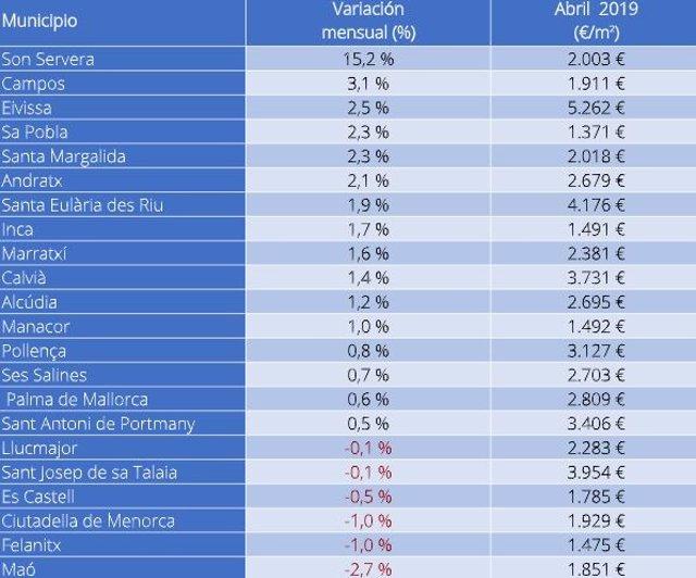 El precio de la vivienda de segunda mano en Baleares sube un 0,02% en abril, según Fotocasa